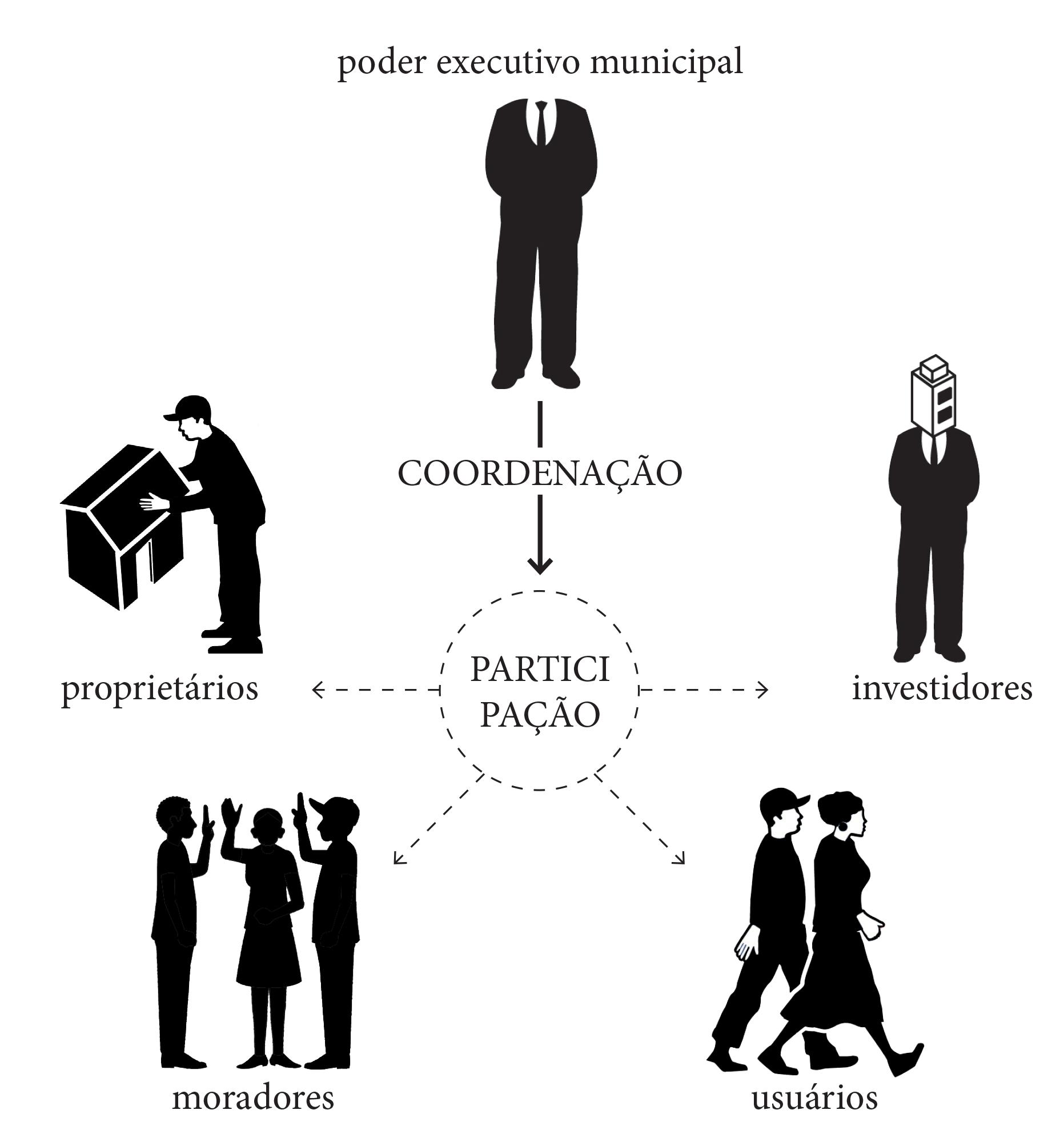 Fonte: CHAGAS, Fernanda. A Parceria Público Privada na Produção do Espaço